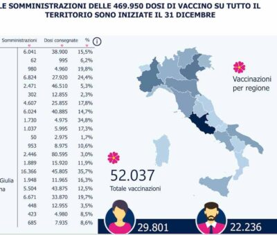 Corsa lenta al vaccino: in Italia solo 10 dosi su 100 iniettate. Perché la Lombardia è così in ritardo?
