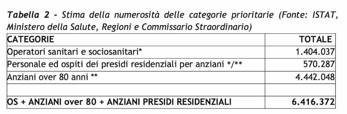 Vaccino Covid, Italia a rilento. Le categorie prioritarie